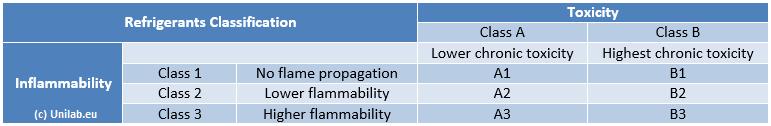 ASHRAE-34-refrigerants-classification