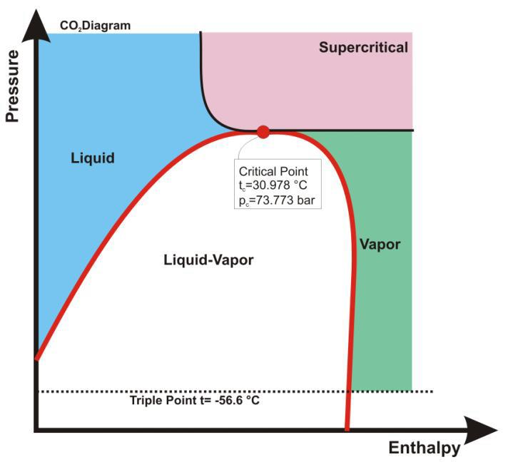 unilab heat transfer software blog what happens to fluid properties near the critical point