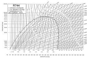 unilab blog software scambio termico anidride carbonica fluido frigorigeno3