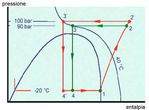 unilab blog software scambio termico anidride carbonica fluido frigorigeno4