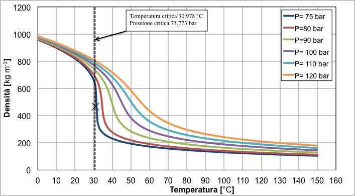 unilab blog software scambio termico proprietà fluido stato critico co2 2