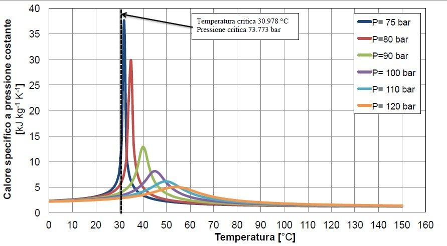 unilab blog software scambio termico proprietà fluido stato critico co2 3