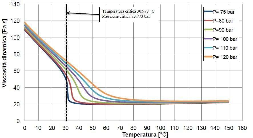 unilab blog software scambio termico proprietà fluido stato critico co2 5