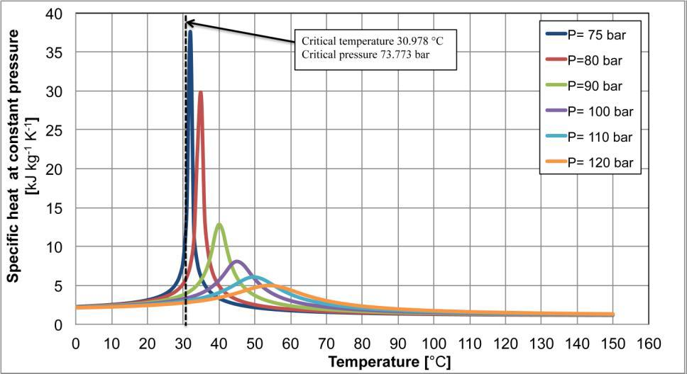 unilab_heat_transfer_blog_what_happens_to_fluid_properties_near_the_critical_point3