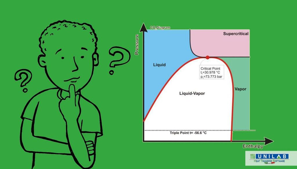 unilab heat transfer software blog what happens to fluid properties near the critical point co2