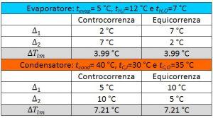 unilab blog software scambio termico evaporatori condensatori controcorrenza equicorrenza 6