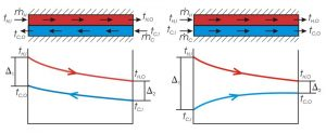 unilab heat transfer blog Evaporators and condensers counter current or co-current arrangement2