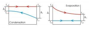 unilab heat transfer blog Evaporators and condensers counter current or co-current arrangement5