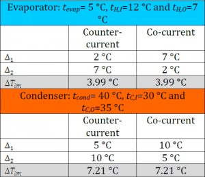 unilab heat transfer blog Evaporators and condensers counter current or co-current arrangement6