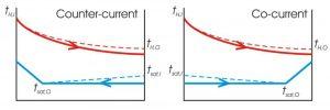 unilab heat transfer blog Evaporators and condensers counter current or co-current arrangement8
