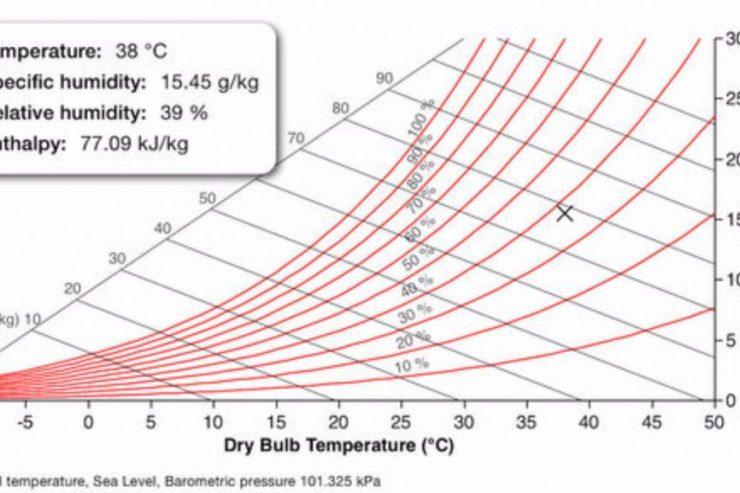 unilab heat transfer software blog psychro app