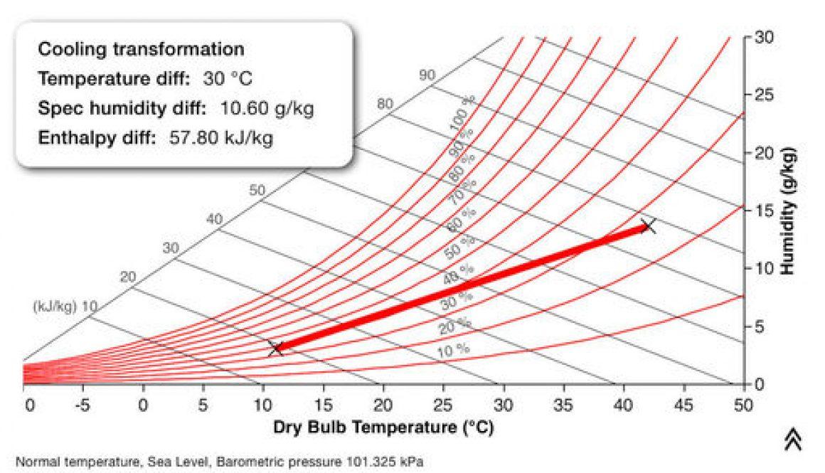 unilab heat transfer software blog psychro app 3.1