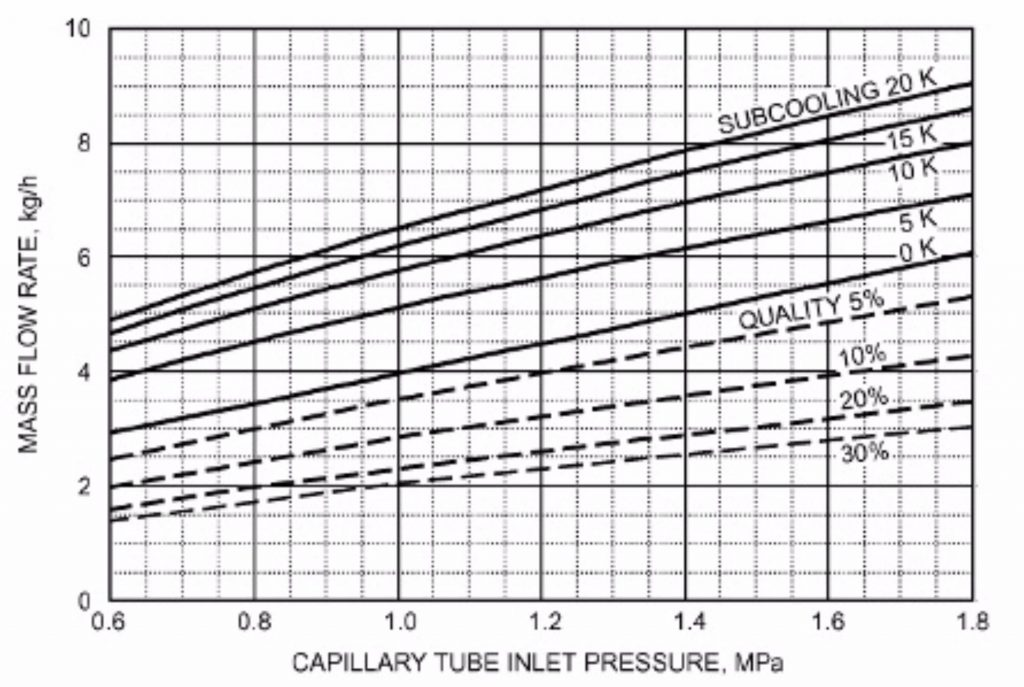 unilab heat transfer software blog CAPILLARY TUBES 2