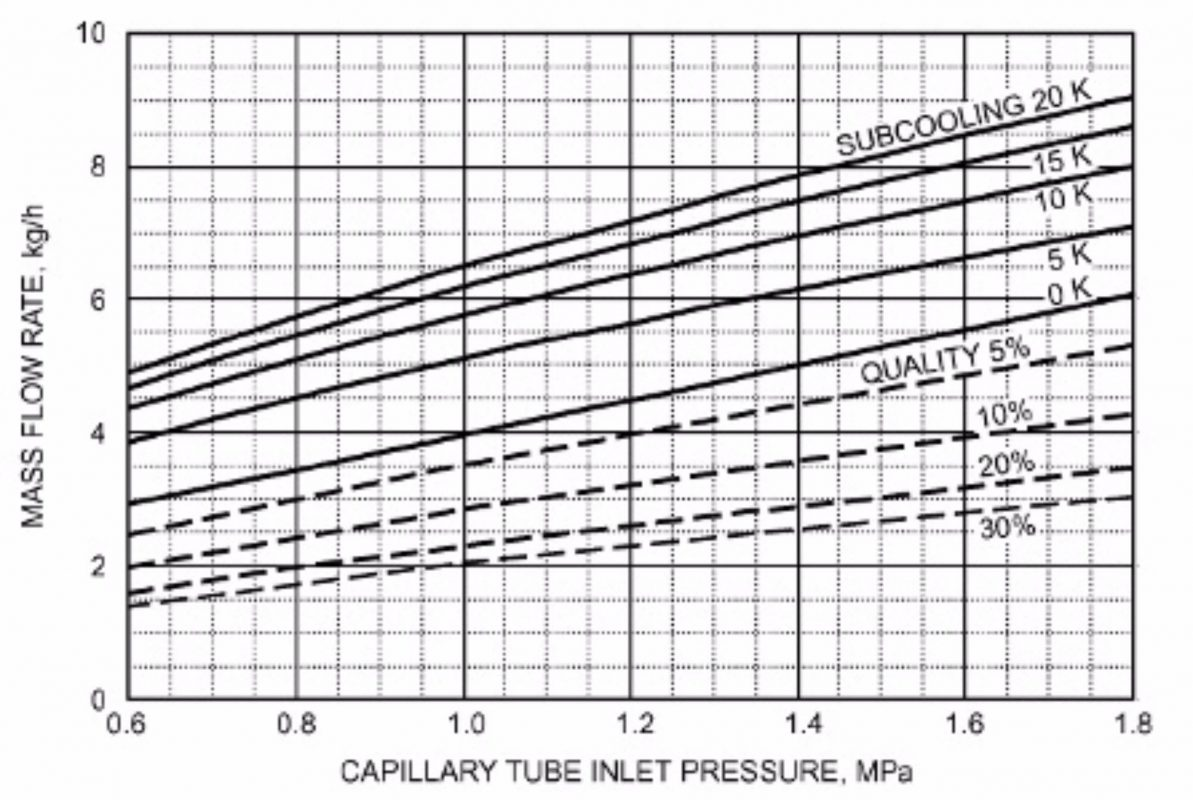 r404 pressure chart