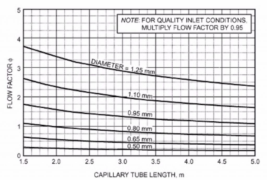 unilab heat transfer software blog CAPILLARY TUBES 3