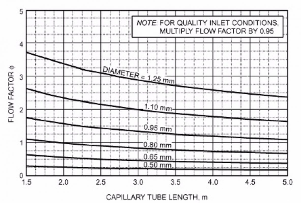 How to design a capillary tube: the simplest and most