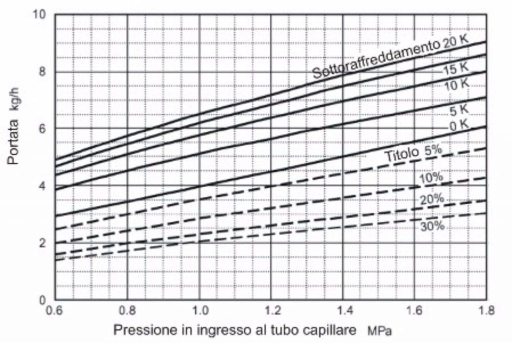 unilab blog software scambio termico tubo capillare 2