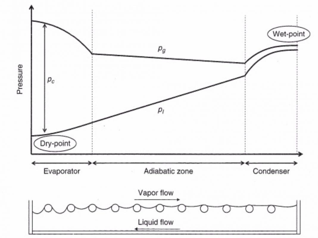 Heat Pipes - Part II Operating principles: capillary pumping
