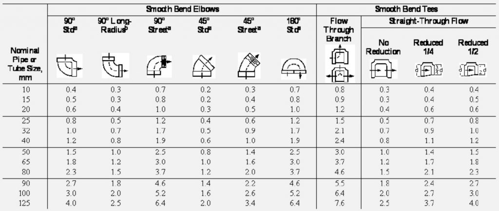 Refrigerant line sizing – Part II: suction and discharge