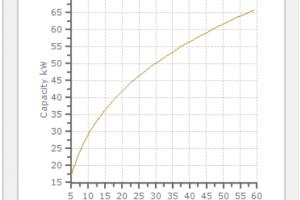 chart capacity vs. nr.of plates